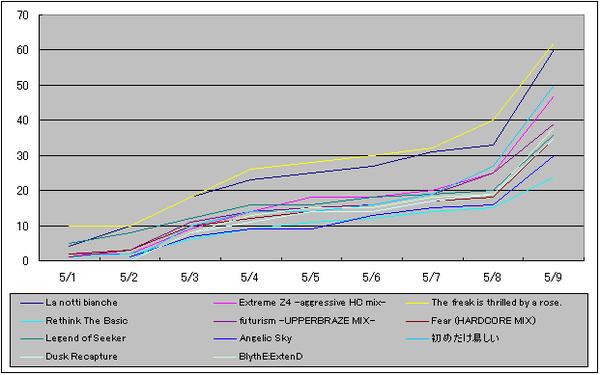 Ova_graph