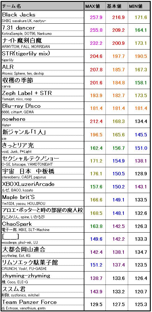 Hensachi_rank