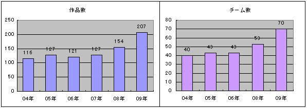 Bof_graph1