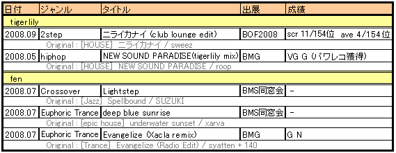 B2duel5_remix