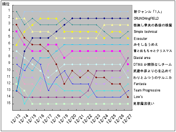 Bfes09_teamgraph
