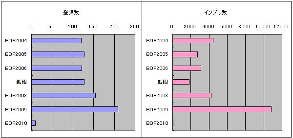 Bof20042010