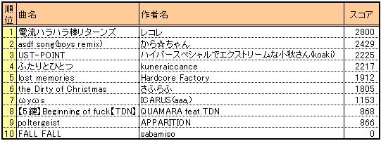 Bof2010_401_score