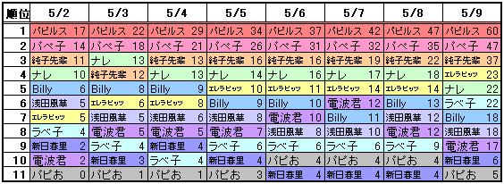 P2d_rank