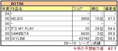 7314_dot96