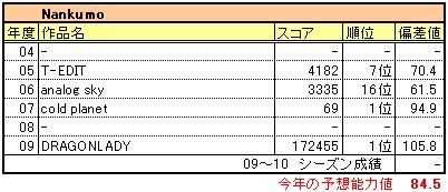 7314_nankumo
