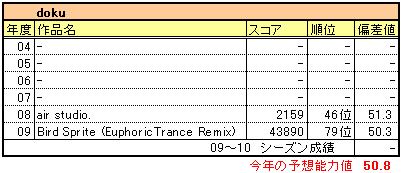Loveplusplus_doku