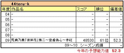 Creation_44teru
