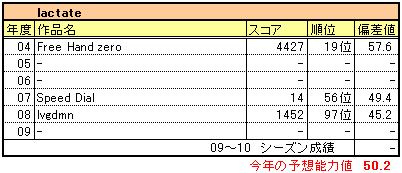 Kikuta_lactate