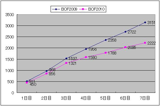 Bof_result1_imp