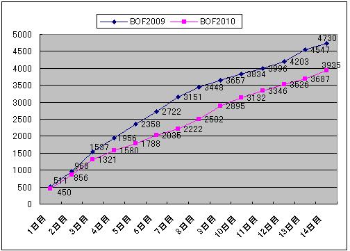 Bof2010_result2_impregraph