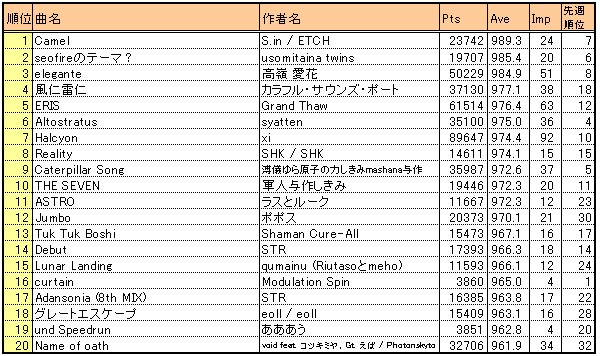 Bof2010_result2_kaverage20