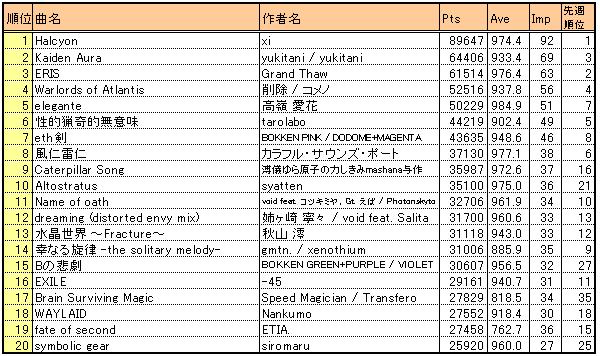 Bof2010_result2_kscore20