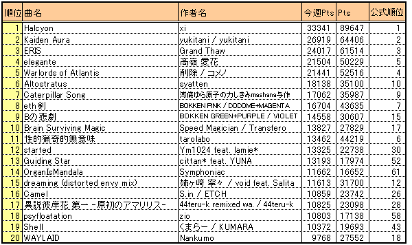Bof2010_result2_kweek20