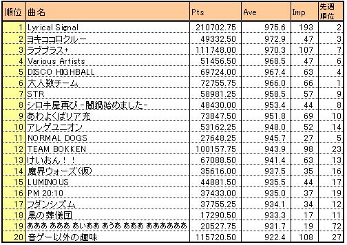 Bof2010_result2_taverage20