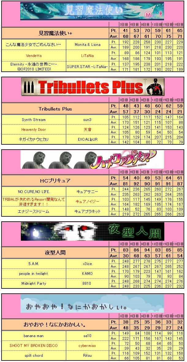 Bof2010_interim_team7175