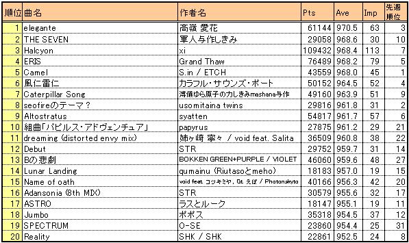 Bof2010_result3_kaverage20