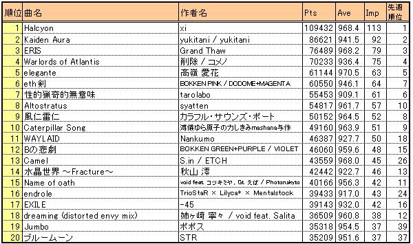 Bof2010_result3_kscore20