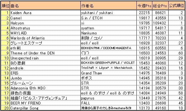 Bof2010_result3_wkscore20