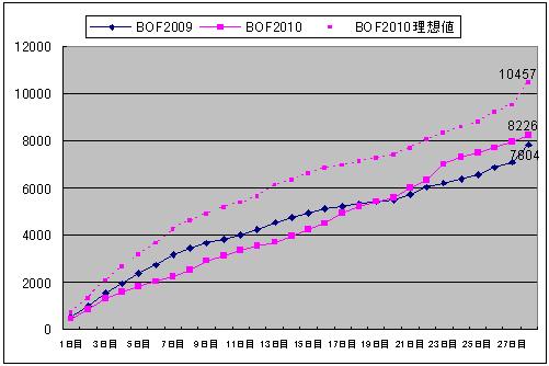 Bof2010_result4_impgraph2