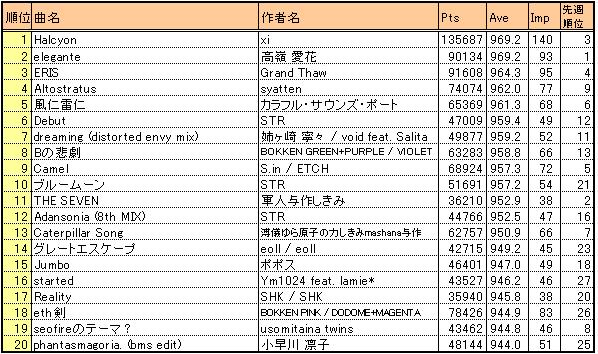 Bof2010_result4_kaverage20_2