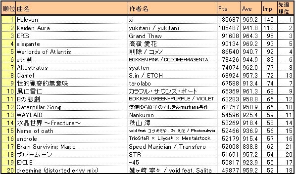 Bof2010_result4_kscore20