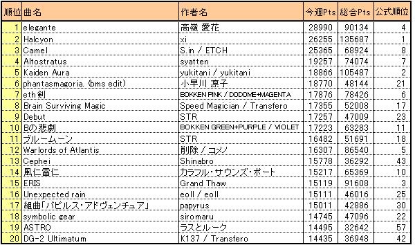 Bof2010_result4_wkscore20