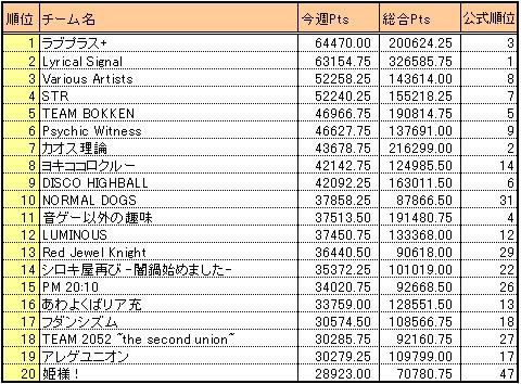Bof2010_result4_wtscore20