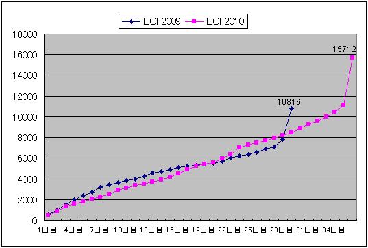 Bof2010_kaikoa_graph1