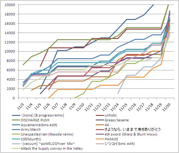 Bof2010_jogai_graph20000