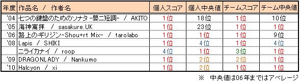Bof2010_result2_sugoixi