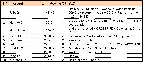 Bof2010_result2_bga10