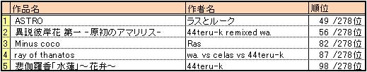 Bof2010_result3_nobga