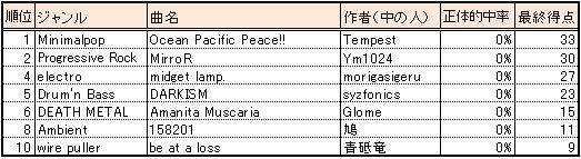 Wp2_genre